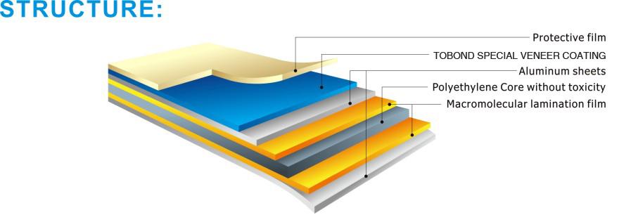 TOBOND Special Surface Aluminum Composite Panel